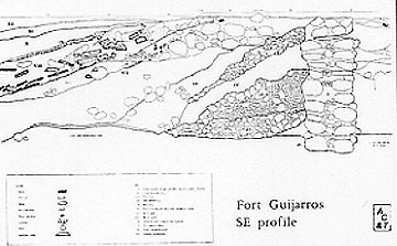 Figure 8.20 Cross-section of the southeast wall of Fort Guijarros showing the strata of the wall. Drawing courtesy of Stanley and Judy Berryman.